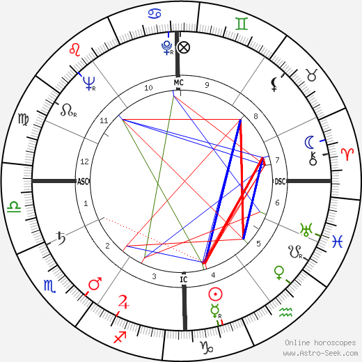 Paul Feyerabend birth chart, Paul Feyerabend astro natal horoscope, astrology