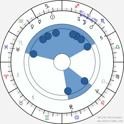 Pavel Miškuv wikipedia, horoscope, astrology, instagram