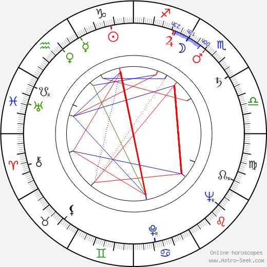 Pavel Miškuv tema natale, oroscopo, Pavel Miškuv oroscopi gratuiti, astrologia