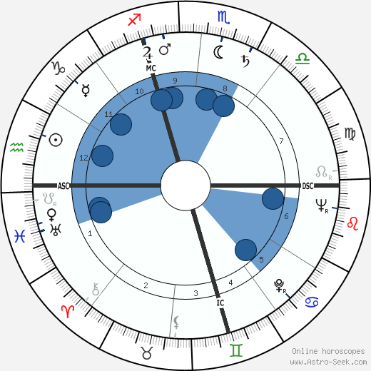 Peter Voulkos horoscope, astrology, sign, zodiac, date of birth, instagram