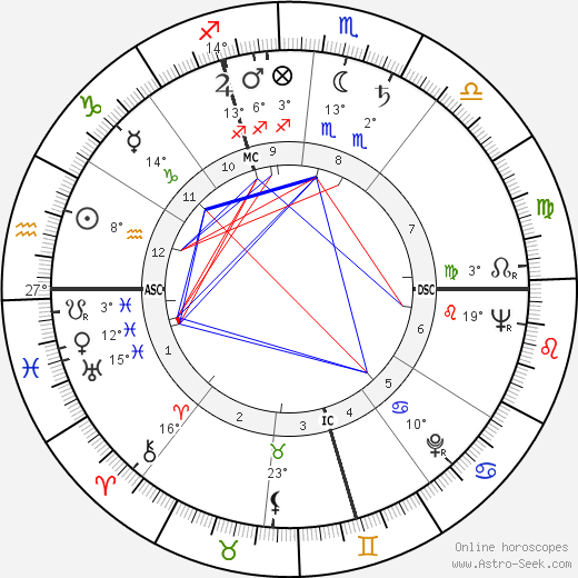 Peter Voulkos birth chart, biography, wikipedia 2019, 2020