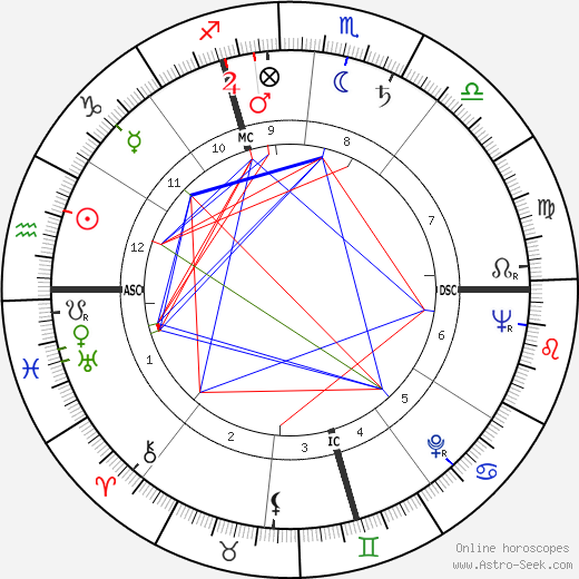Peter Voulkos astro natal birth chart, Peter Voulkos horoscope, astrology