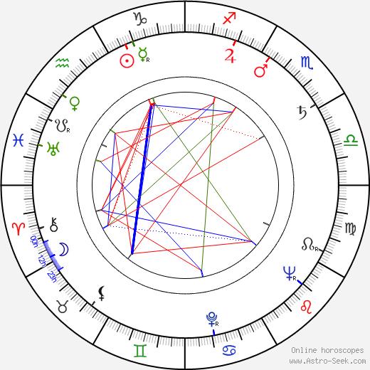 Risto Mäkelä astro natal birth chart, Risto Mäkelä horoscope, astrology