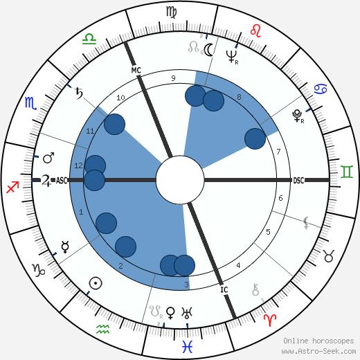 Robert William Kastenmeier wikipedia, horoscope, astrology, instagram