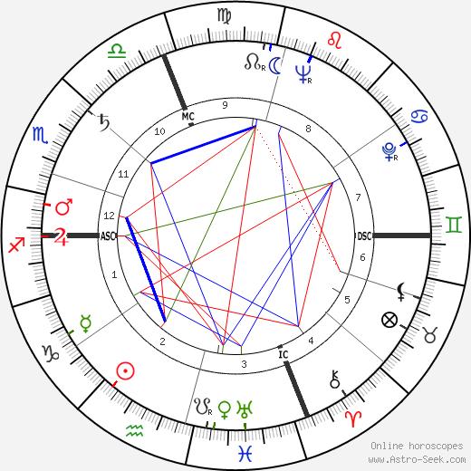 Robert William Kastenmeier день рождения гороскоп, Robert William Kastenmeier Натальная карта онлайн