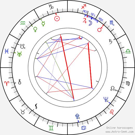 Roger Daniel birth chart, Roger Daniel astro natal horoscope, astrology