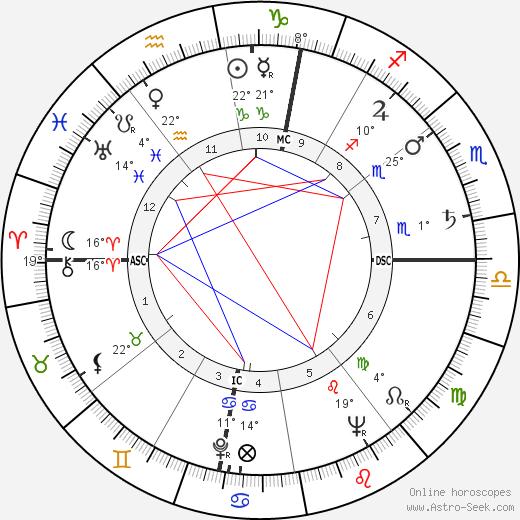 Roland Petit birth chart, biography, wikipedia 2019, 2020