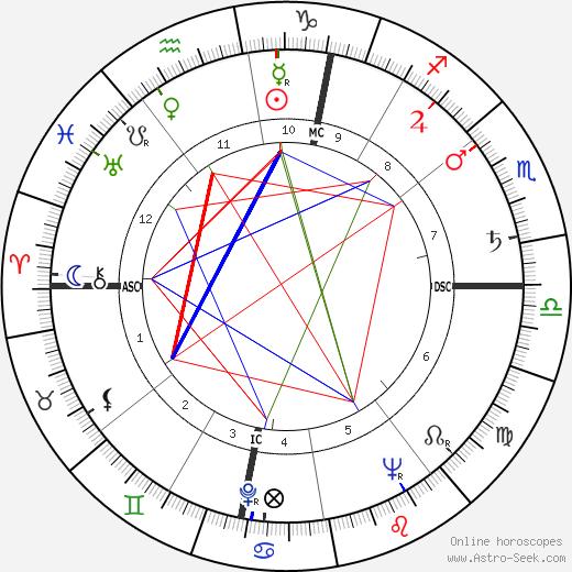 Roland Petit astro natal birth chart, Roland Petit horoscope, astrology