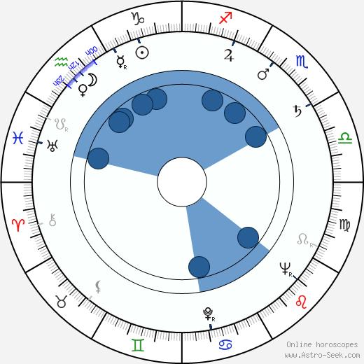 Ron Moody wikipedia, horoscope, astrology, instagram