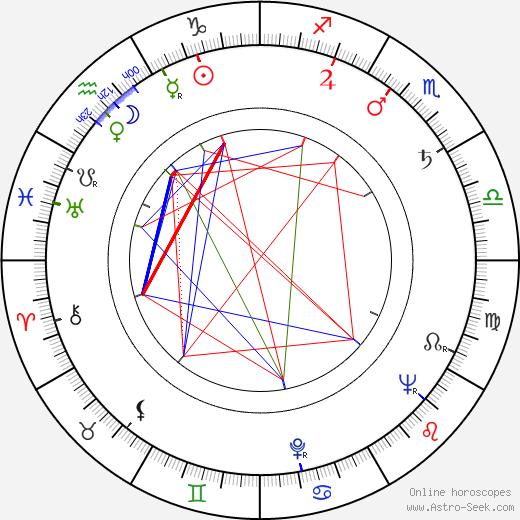 Ron Moody astro natal birth chart, Ron Moody horoscope, astrology