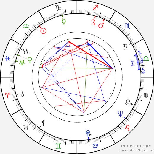 Sabu день рождения гороскоп, Sabu Натальная карта онлайн