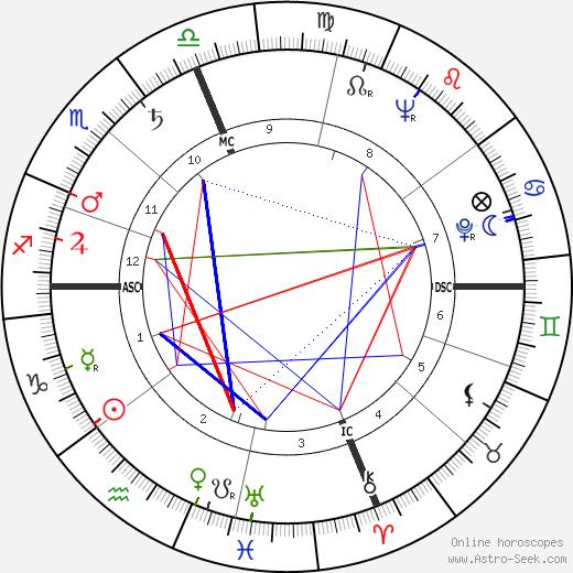 Telly Savalas tema natale, oroscopo, Telly Savalas oroscopi gratuiti, astrologia
