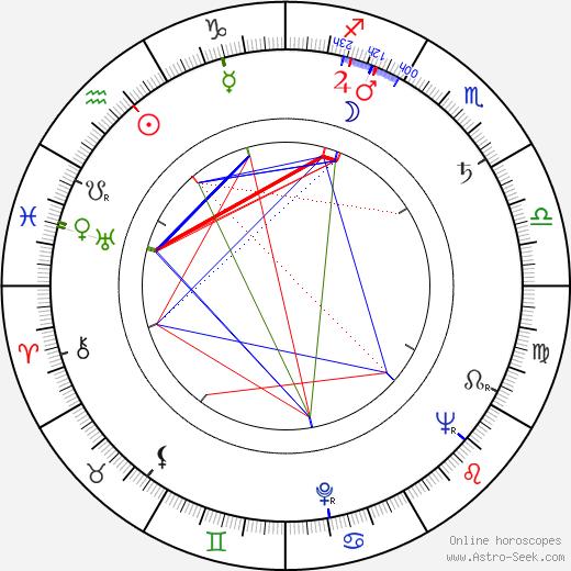 Tengiz Abuladze birth chart, Tengiz Abuladze astro natal horoscope, astrology