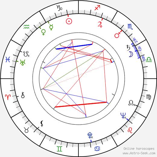 Teruo Ishii birth chart, Teruo Ishii astro natal horoscope, astrology