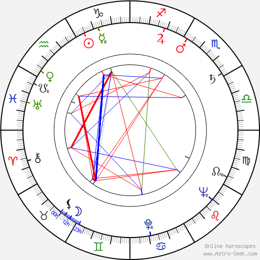 Vivian Mallah birth chart, Vivian Mallah astro natal horoscope, astrology