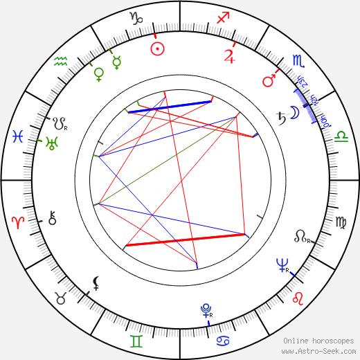 Vladimír Durdík Sr. tema natale, oroscopo, Vladimír Durdík Sr. oroscopi gratuiti, astrologia