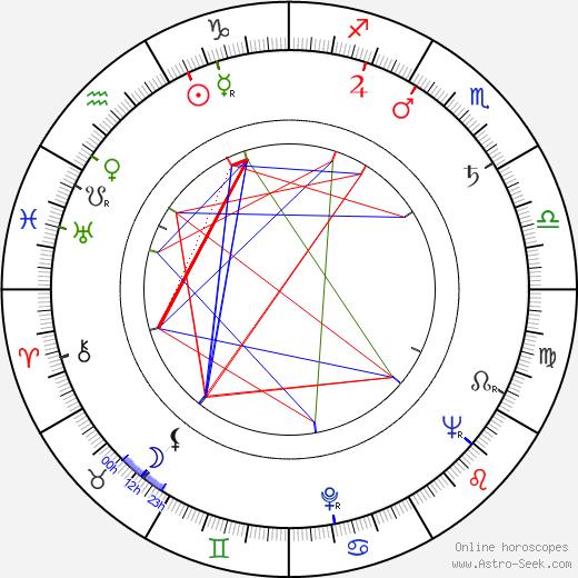 Vladlen Davydov tema natale, oroscopo, Vladlen Davydov oroscopi gratuiti, astrologia