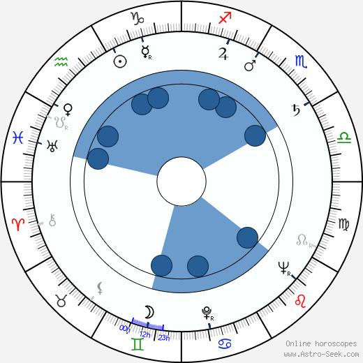 Walter Lewino wikipedia, horoscope, astrology, instagram