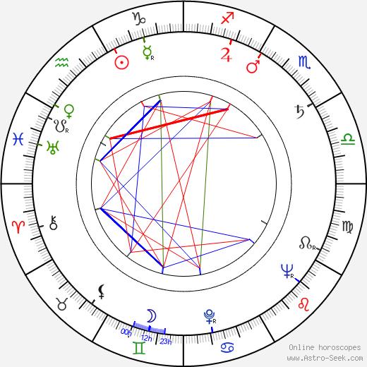 Walter Lewino birth chart, Walter Lewino astro natal horoscope, astrology