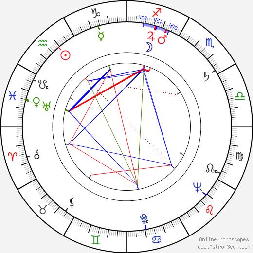 William Bryant birth chart, William Bryant astro natal horoscope, astrology
