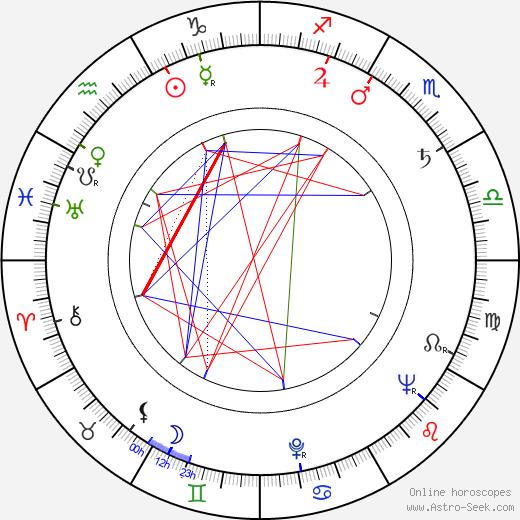 Wlodzimierz Haupe tema natale, oroscopo, Wlodzimierz Haupe oroscopi gratuiti, astrologia