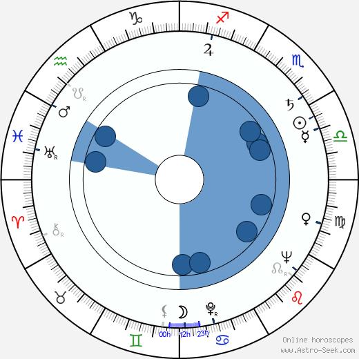 Allyn Ferguson wikipedia, horoscope, astrology, instagram