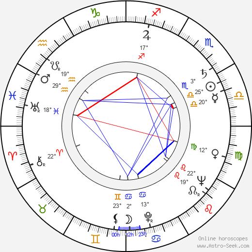Allyn Ferguson birth chart, biography, wikipedia 2020, 2021