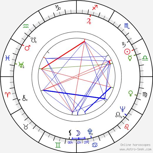 Allyn Ferguson birth chart, Allyn Ferguson astro natal horoscope, astrology