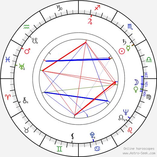Billy Barty birth chart, Billy Barty astro natal horoscope, astrology