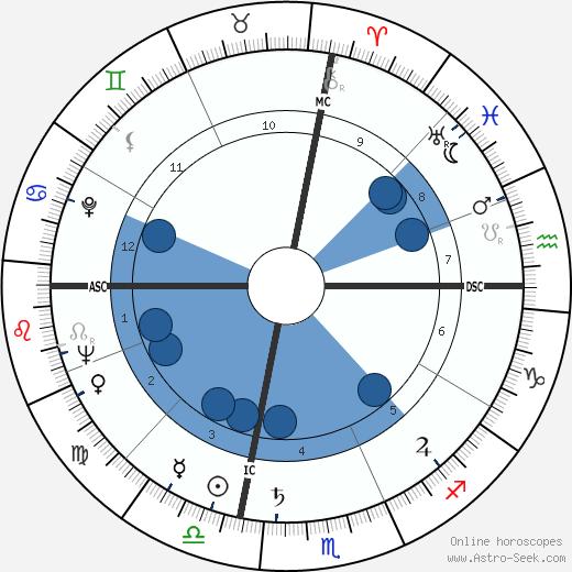 Bryce Poe wikipedia, horoscope, astrology, instagram
