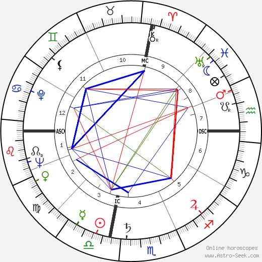 Bryce Poe день рождения гороскоп, Bryce Poe Натальная карта онлайн