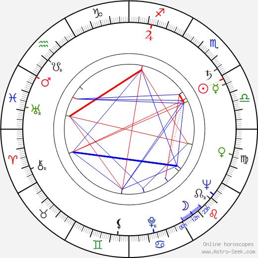 Celia Cruz birth chart, Celia Cruz astro natal horoscope, astrology