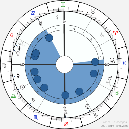 Charles Maurice Hall wikipedia, horoscope, astrology, instagram