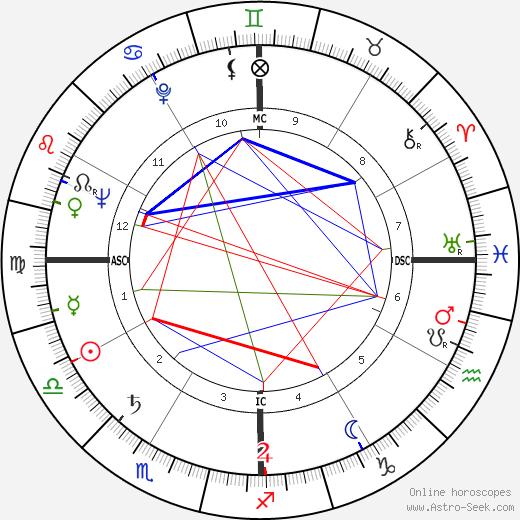 Charles Maurice Hall день рождения гороскоп, Charles Maurice Hall Натальная карта онлайн
