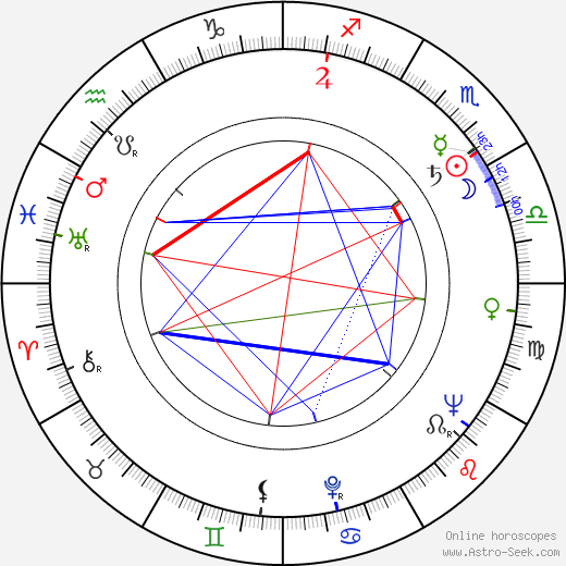 Desmond Dhooge birth chart, Desmond Dhooge astro natal horoscope, astrology