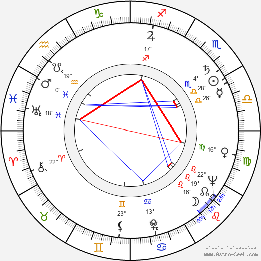Dimitar Petrov birth chart, biography, wikipedia 2020, 2021