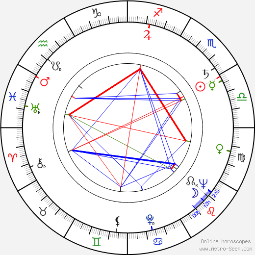 Dimitar Petrov birth chart, Dimitar Petrov astro natal horoscope, astrology