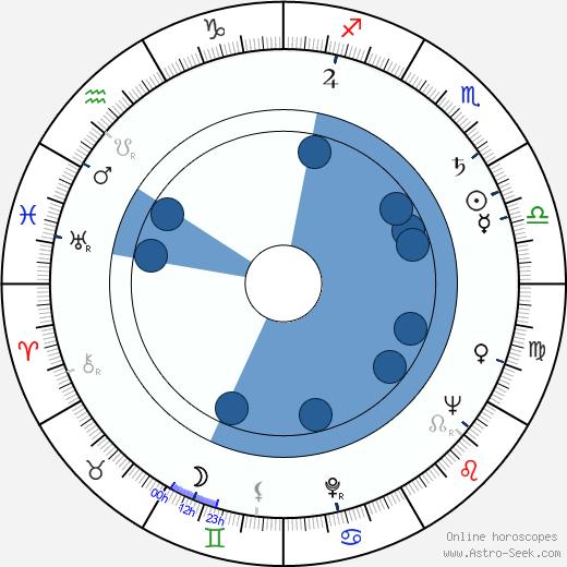 Edgar J. Scherick wikipedia, horoscope, astrology, instagram