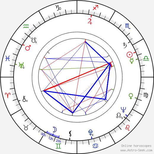 Edgar J. Scherick birth chart, Edgar J. Scherick astro natal horoscope, astrology