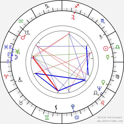 Edward D. Wood Jr. astro natal birth chart, Edward D. Wood Jr. horoscope, astrology