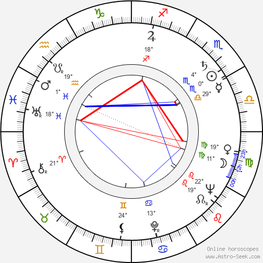Eva Hlobilová birth chart, biography, wikipedia 2019, 2020