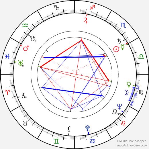 Eva Hlobilová birth chart, Eva Hlobilová astro natal horoscope, astrology