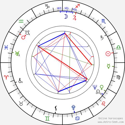 Ferenc Bencze astro natal birth chart, Ferenc Bencze horoscope, astrology