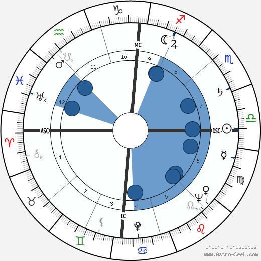 Franco Cristaldi wikipedia, horoscope, astrology, instagram