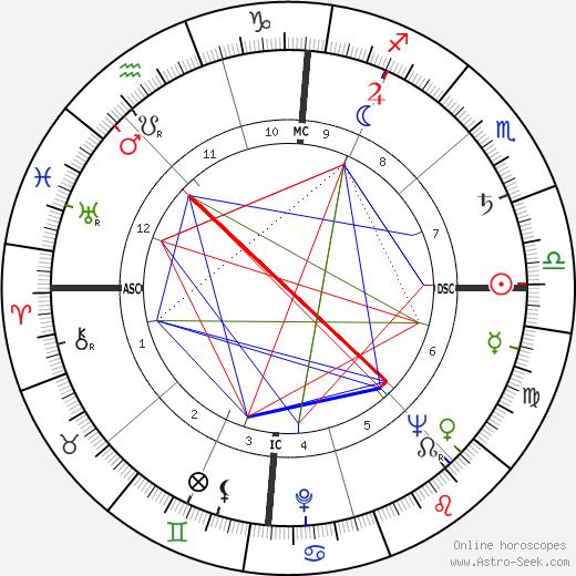 Франко Кристальди Franco Cristaldi день рождения гороскоп, Franco Cristaldi Натальная карта онлайн