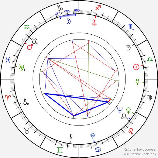 Frederic Morton день рождения гороскоп, Frederic Morton Натальная карта онлайн