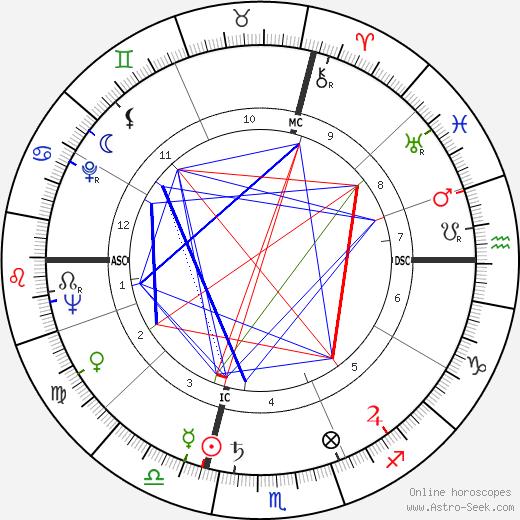 Georges Géret tema natale, oroscopo, Georges Géret oroscopi gratuiti, astrologia