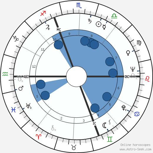 Giacomo Mari wikipedia, horoscope, astrology, instagram