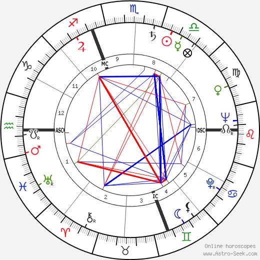 Джакомо Мари Giacomo Mari день рождения гороскоп, Giacomo Mari Натальная карта онлайн