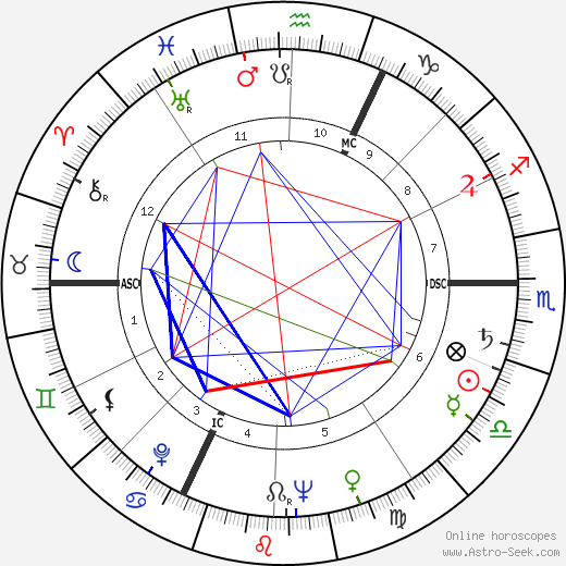 Gil Delamare astro natal birth chart, Gil Delamare horoscope, astrology
